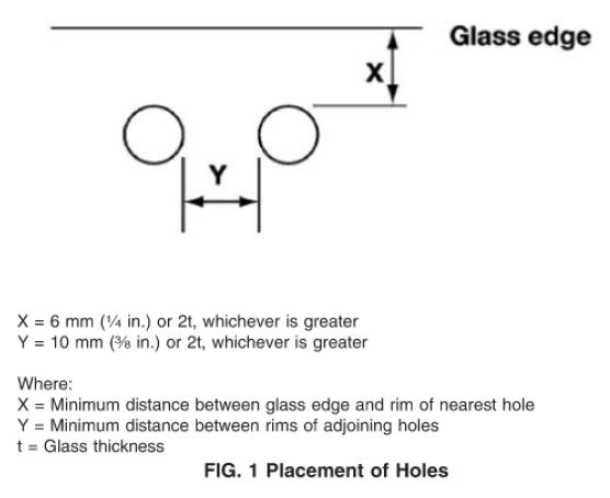 Placement of holes for tempered glass china Fig-1