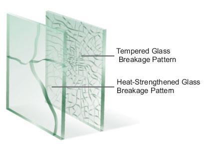 Verre renforcé thermiquement et verre trempé en Chine